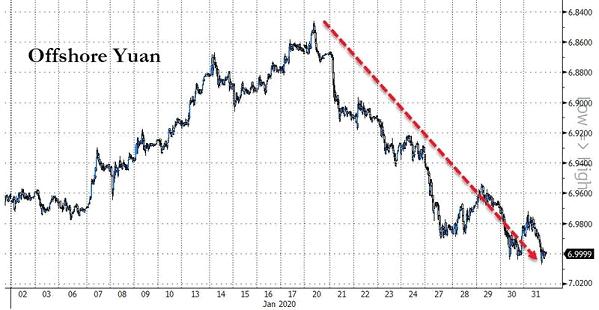 forex chart yuan