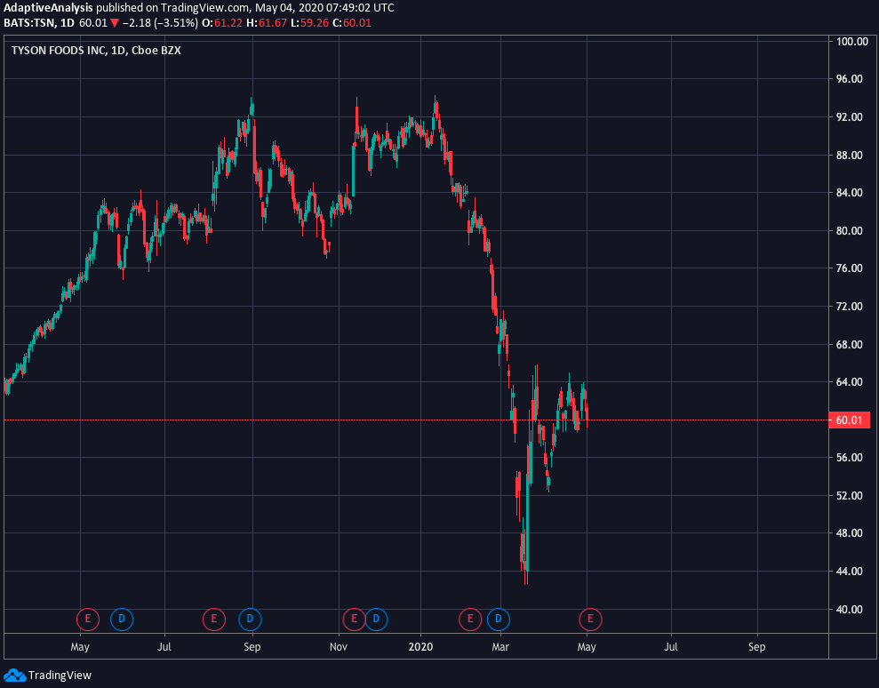 Commodities market crash chart