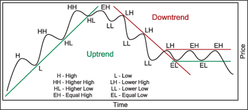 uptrend downtrend and sideways trends visually displayed